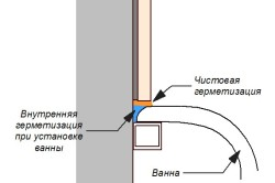 Герметизация примыканий между ванной и плиткой