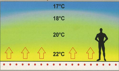 Распределение температуры в помещении оборудованном теплым полом