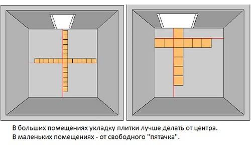 Правила укладки плитки на пол