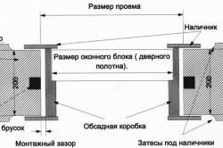 Схема установки дверного полотна в коробку