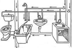 Классическая схема подключения сантехники в ванной
