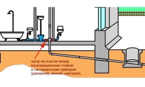Схема засора канализации