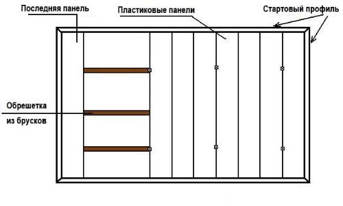 панелей ПВХ. Схема монтажа