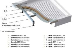 Схема устройства поддона душевой кабины