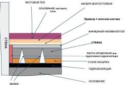 Схема устройства стяжки пола в ванной комнате