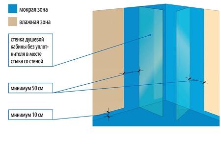 Схема установки стенок душевой
