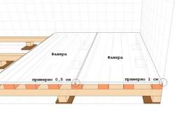 Схема технологических зазоров при укладке фанеры на лаги