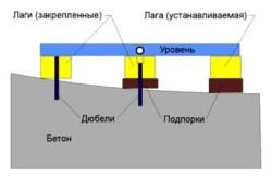 Принцип выравнивания деревянного пола фанерой по регулируемым лагам