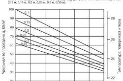 Номограмма определения удельной теплоотдачи теплого пола с синтетическим покрытием