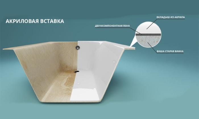 Применение акриловой вставки для восстановления ванны