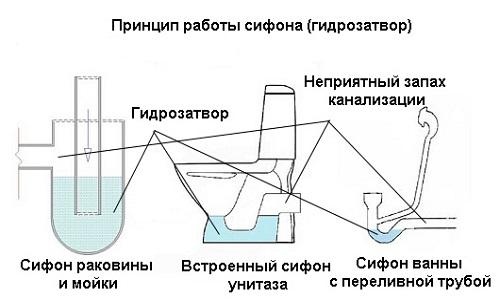 Схема принципа работы гидрозатвора