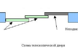 Схема телескопической раздвижной двери для ванны