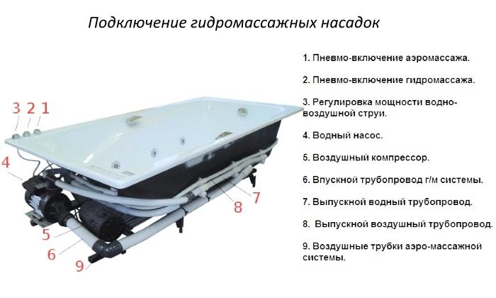 Пример устройства гидромассажной ванны